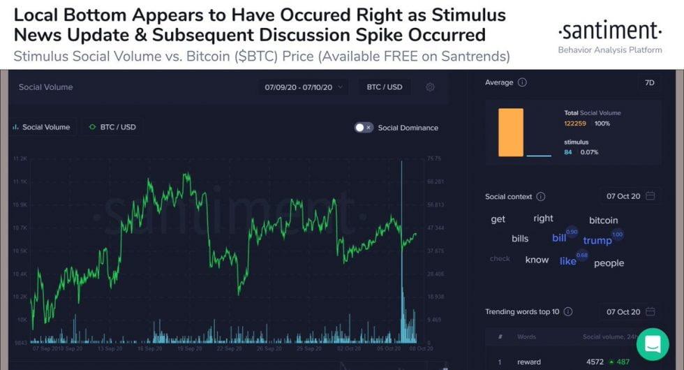 Santiment Bitcoin