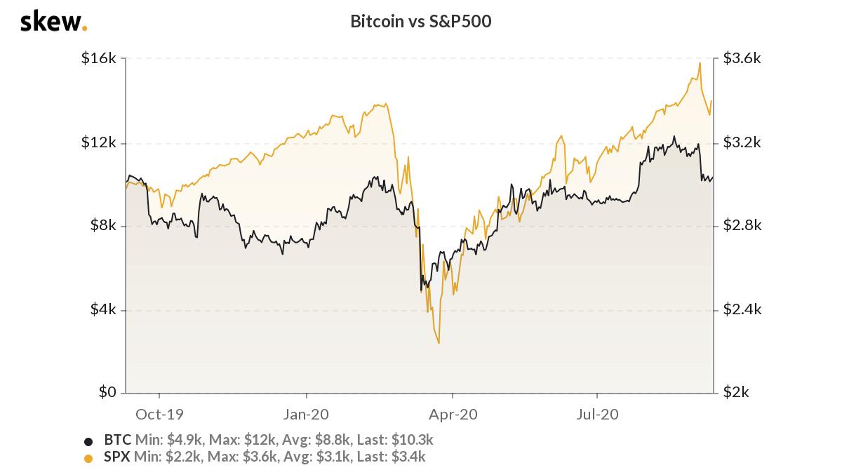 Bitcoin-Tesla-S&P500