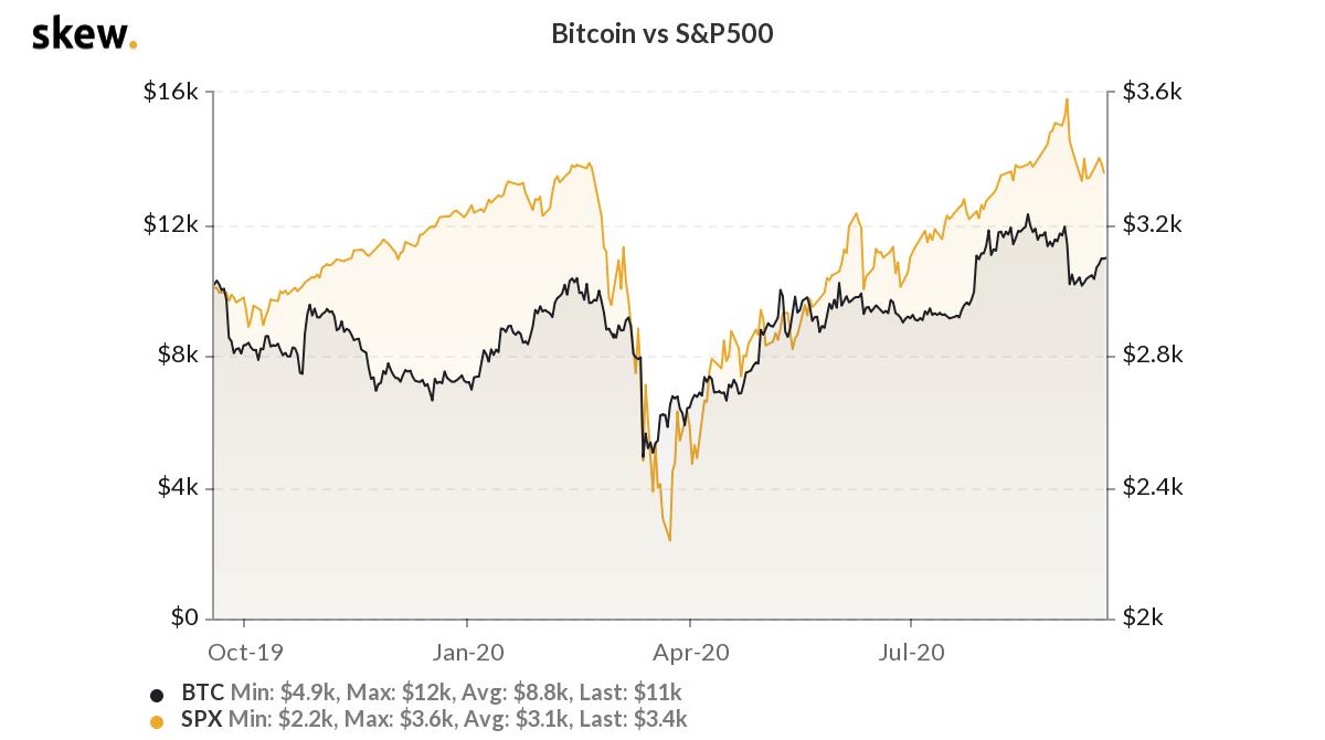 bitcoin-hisse-piyasasi-korelasyon