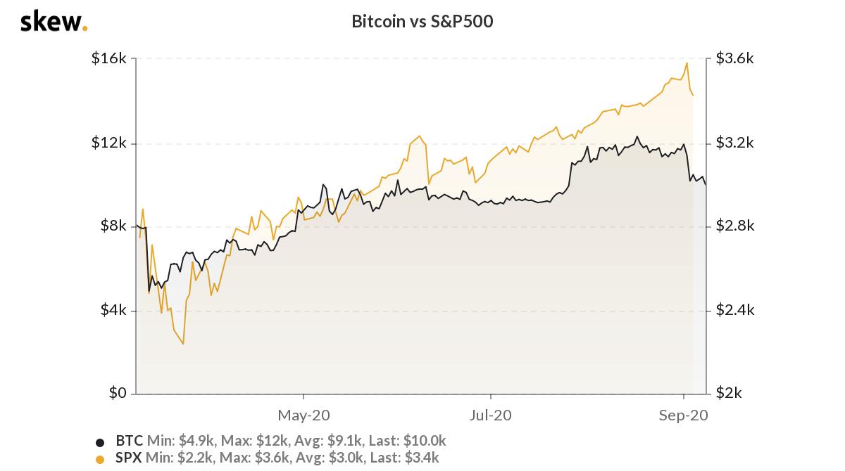 bitcoin-sp500-hisse-fiyat-piyasa