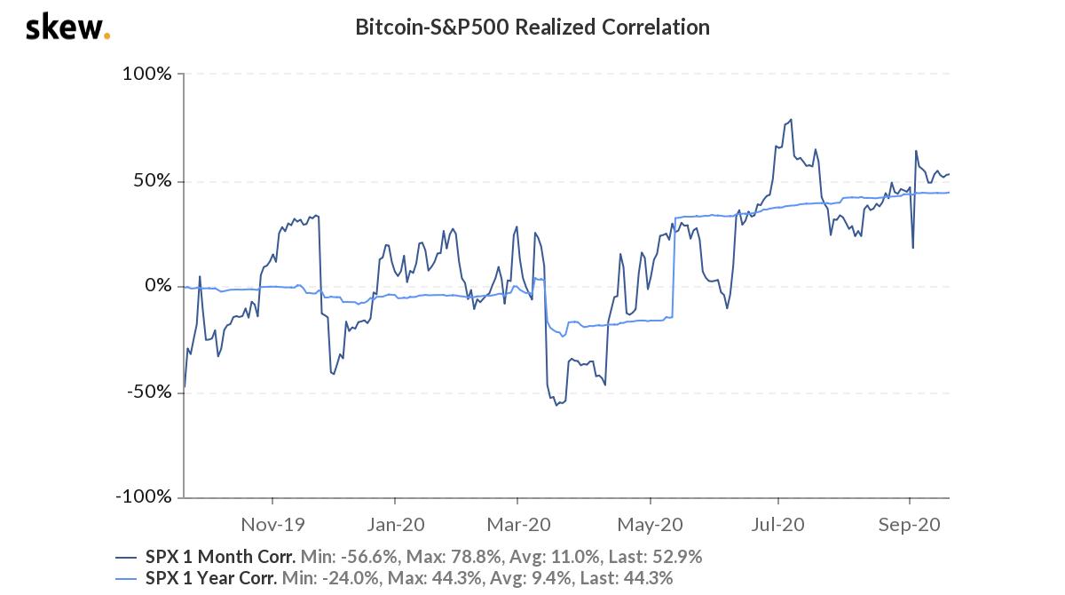 bitcoin-hisse-korelasyon-sp-500