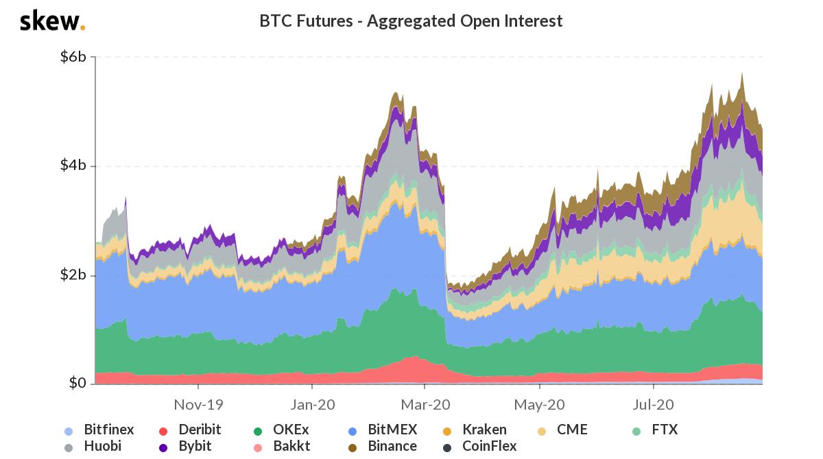 skew-bitcoin-vadeli-islem-acik-pozisyon