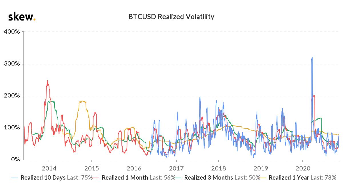 bitcoin-volatilite