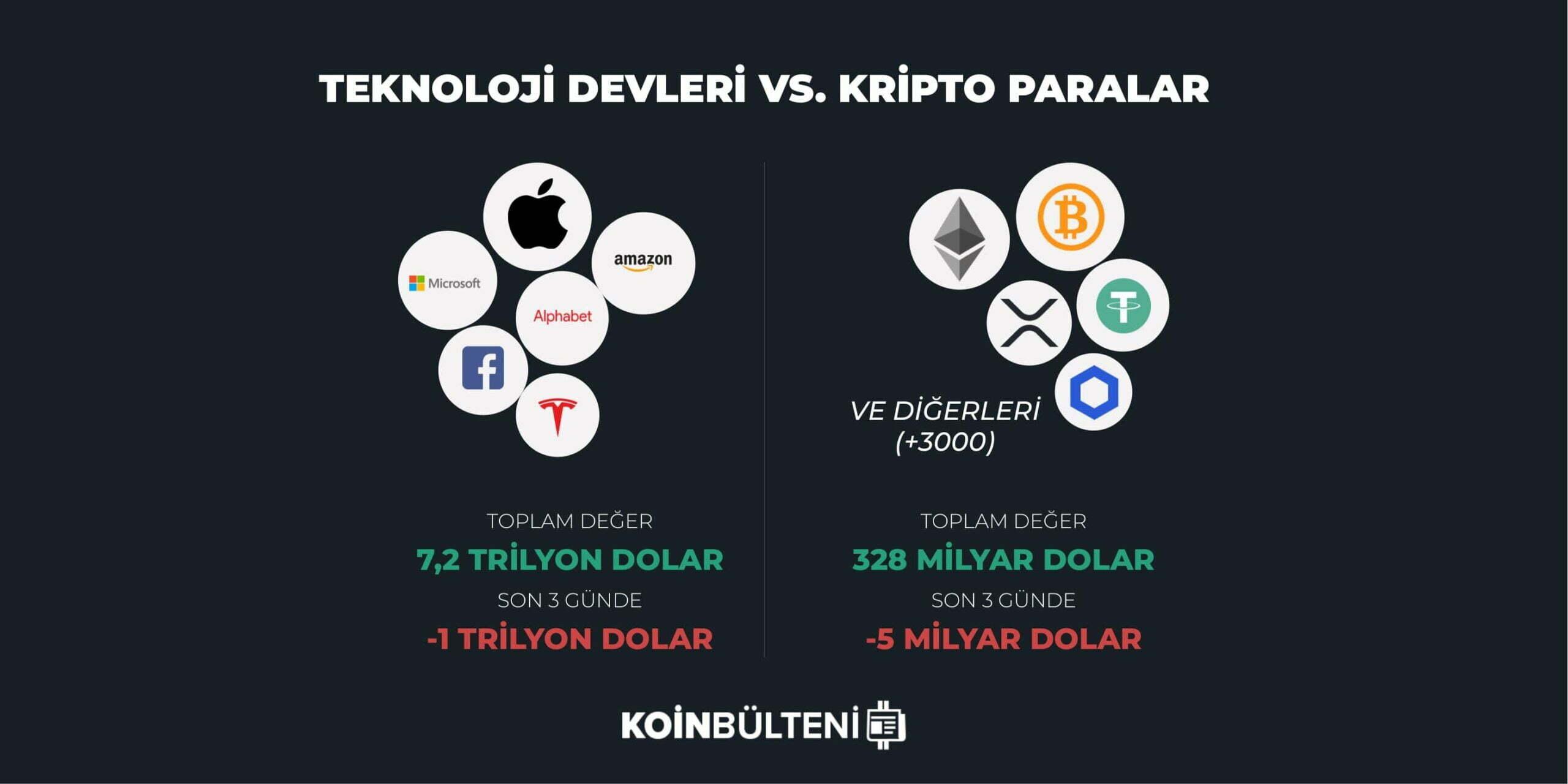 teknoloji-hisseleri-bitcoin-kripto-para