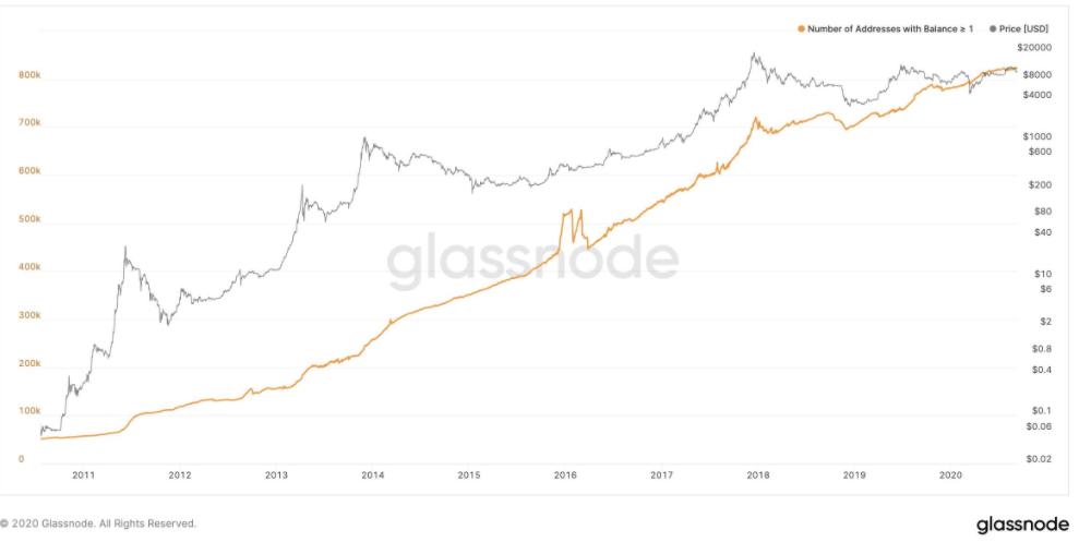 1-bitcoin-tutan-hesaplar